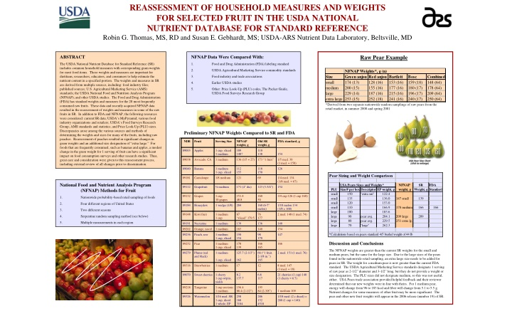 reassessment of household measures and weights