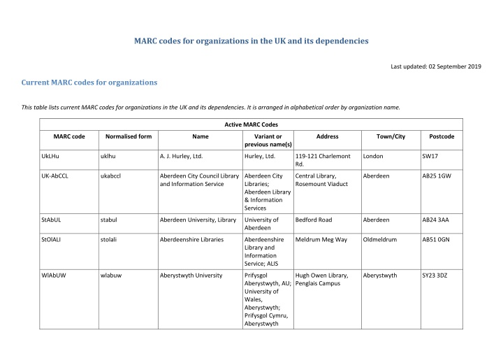 marc codes for organizations
