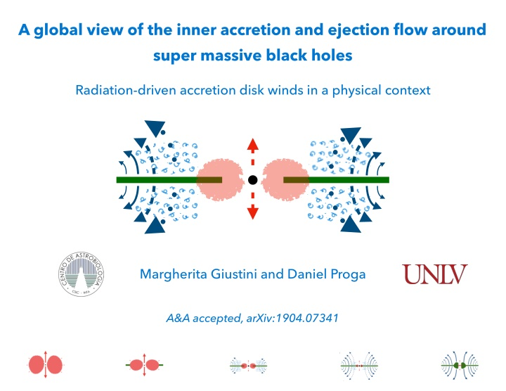 a global view of the inner accretion and ejection