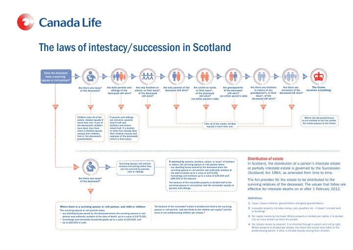 the laws of intestacy succession in scotland